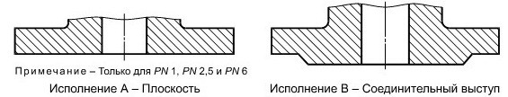 Фланец ГОСТ 33259-2015 исполнение А и Б