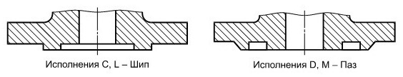 Фланец ГОСТ 33259-2015 исполнение C и L, D и М