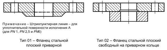 Конструкция и размеры фланцев (тип 01 и 02) ГОСТ 33259-2015