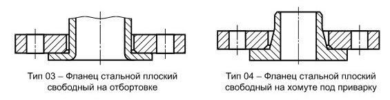 Конструкция и размеры фланцев (тип 03 и 04)ГОСТ 33259-2015